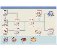 Hệ thống tài khoản theo chế độ kế toán mới 2015 (kế tiếp 3)