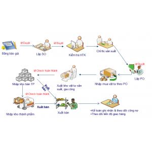 Một số vấn đề cơ bản về kế toán sản xuất