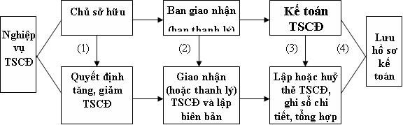 ke-toan-tai-san-co-dinh