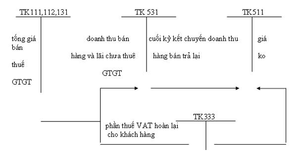hach-toan-ban-hang